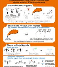 SOLAS Life Saving Signals & Rescue Card